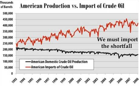 American Oil Production vs Imported oil