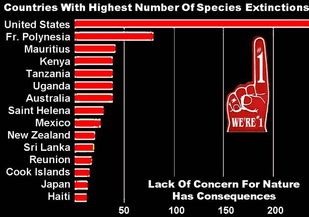 Countries vs Species Extinctions