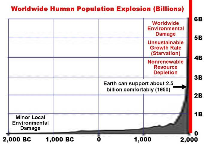 World Human Population Explosion